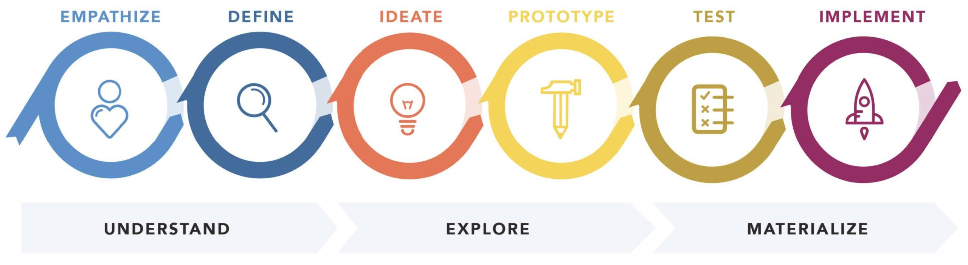 The Design Thinking